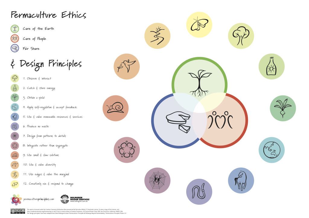 permaculure ethics principle thailand